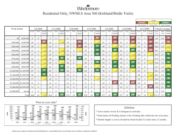 Kirkland real estate sales the week of 6-17-09