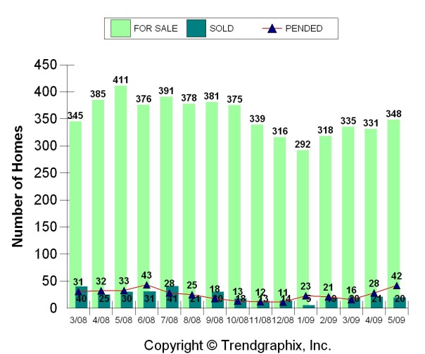 Kirkland Home Sales, May 2009