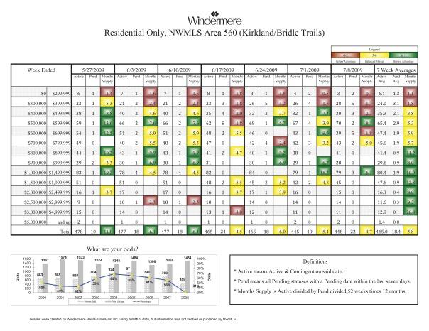 Kirkland Real Estate Sales 7-8-09