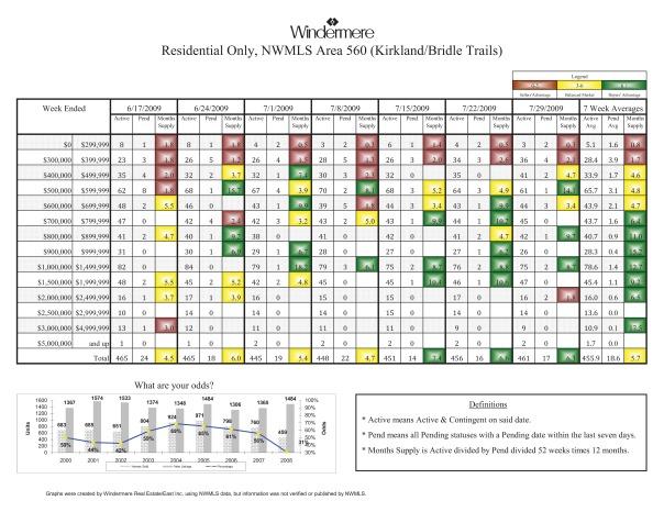 Kirkland Home Sales,  07-29-09