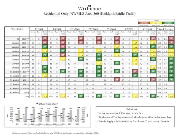 Kirkland Home Sales, 8-12-09