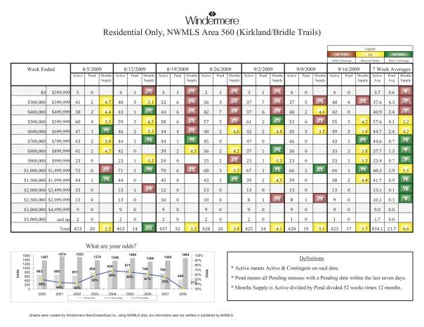 Kirkland Real Estate Sales - 09-16-09