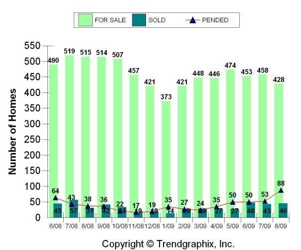 Kirkland Real Estate Sales, August, 2009