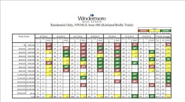 Kirkland Home Sales   5-19-10