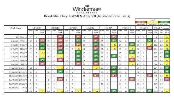 Kirkland WA Home Sales