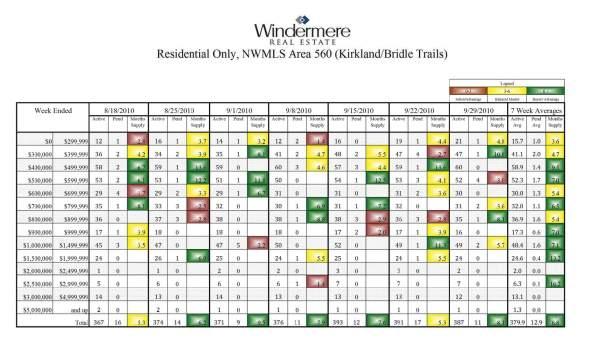 Homes Sales in Kirkland, WA