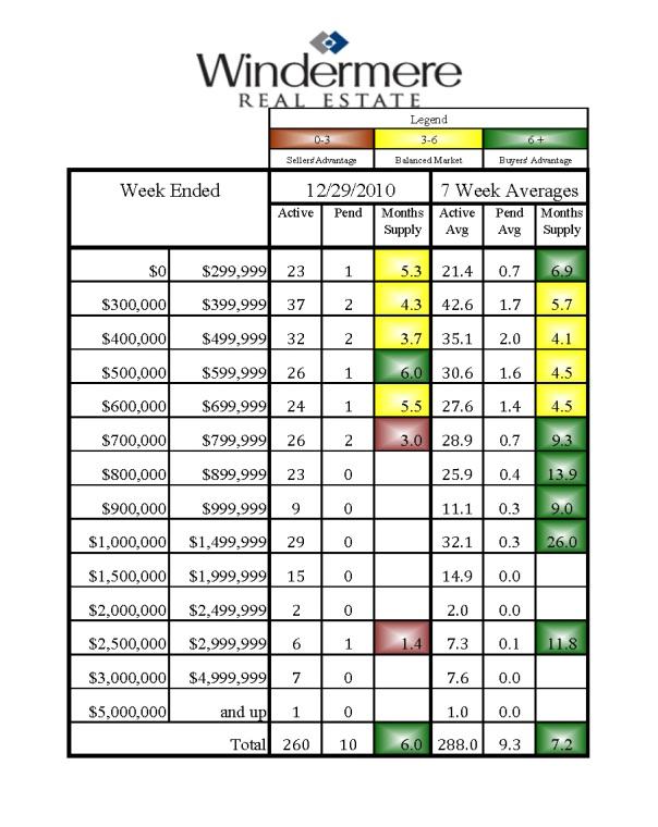 Kirkland Home Sales