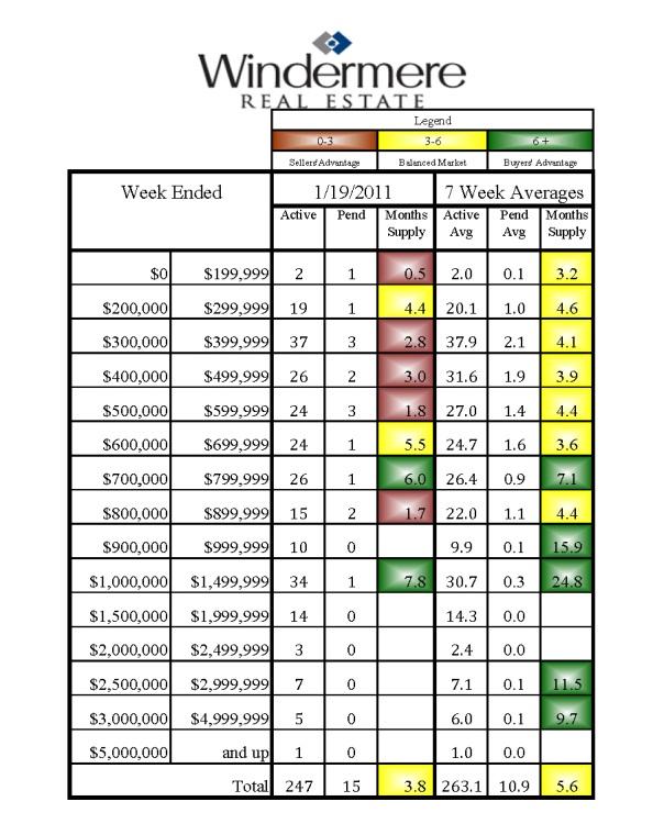 Home Sales in Kirkland