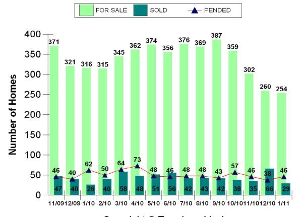 Kirkland Real Estate Sales