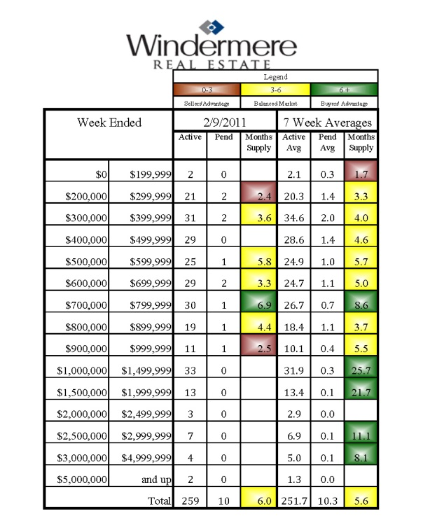 Kirkland Home Sales
